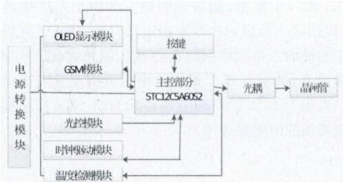 基于STC12C5A60S2单片机+DS18B20+DS1302的智能插座实现方案