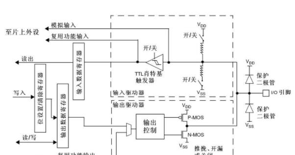 STM32单片机I/O的工作模式
