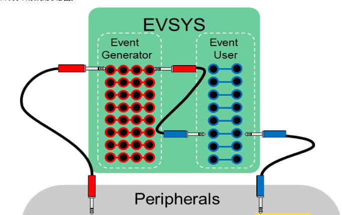 面向信号处理过程的ADC特性使传感器连接变得简单