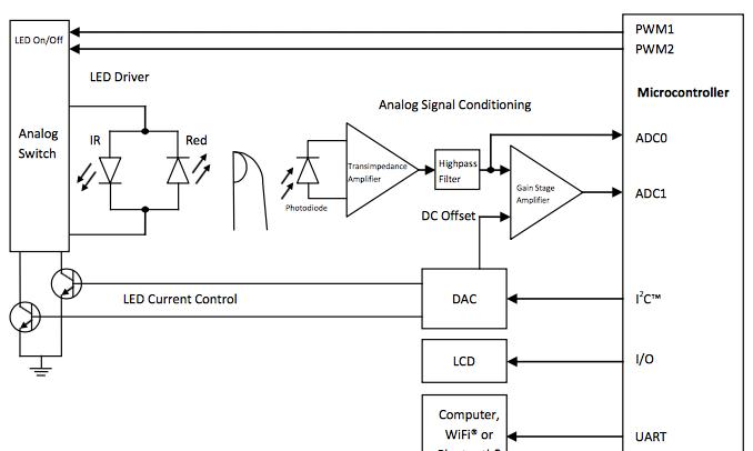基于Microchip dsPIC®数字信号控制器的脉搏血氧仪设计方案