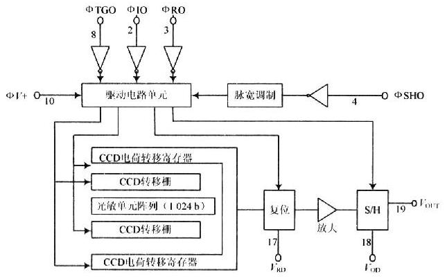 基于μPD795线阵CCD图像传感器+EPM7064SLC44-7的CCD相机驱动电路设计方案