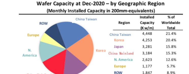IC Insights:中国大陆晶圆产能占全球份额 15.3% 排第四,即将赶超日本