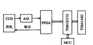 基于EP1C6T144C8芯片+TSB12LV32的CCD相机采集系统设计方案