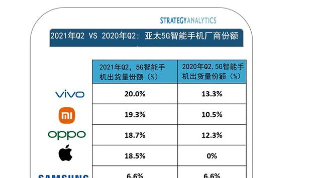 SA:第二季度 vivo 位居亚太地区 5G 智能手机出货量榜首,小米第二