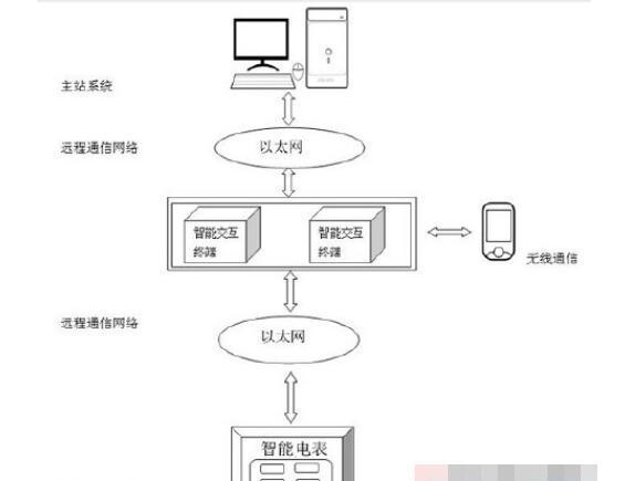 基于智能电表数据采集的智能交互系统设计方案