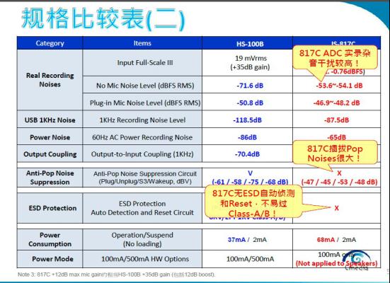 HS100B较IS-817c具有眼图、BOM成本优势2.png