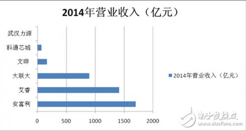 2014年分销商年收入情况