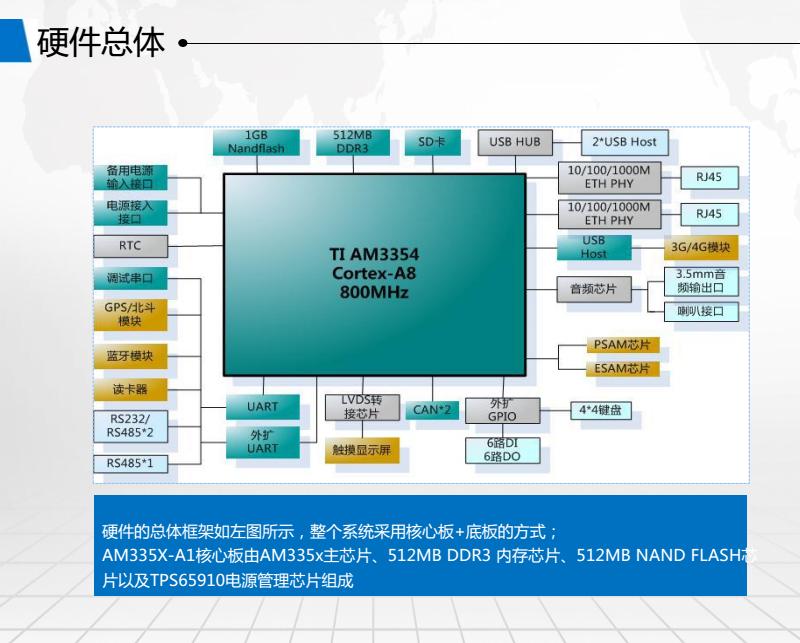 立萨科技充电桩硬件总体.png