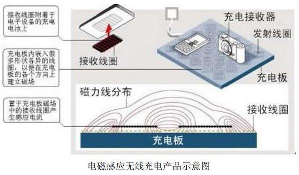智能穿戴设备无线充电接收解决方案2.png