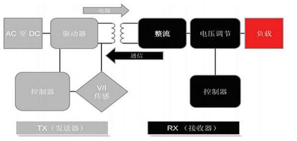 智能穿戴设备无线充电接收解决方案3.png