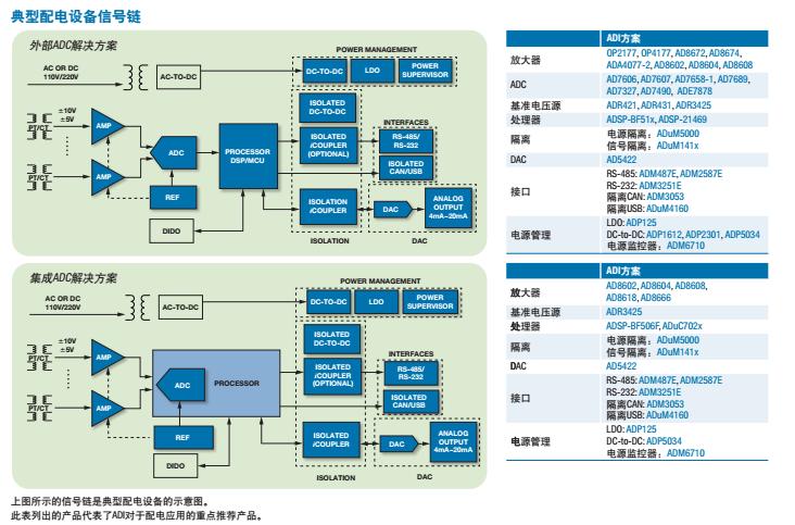 ADI公司适用于配电系统的继电保护平台的能源解决方案1.png