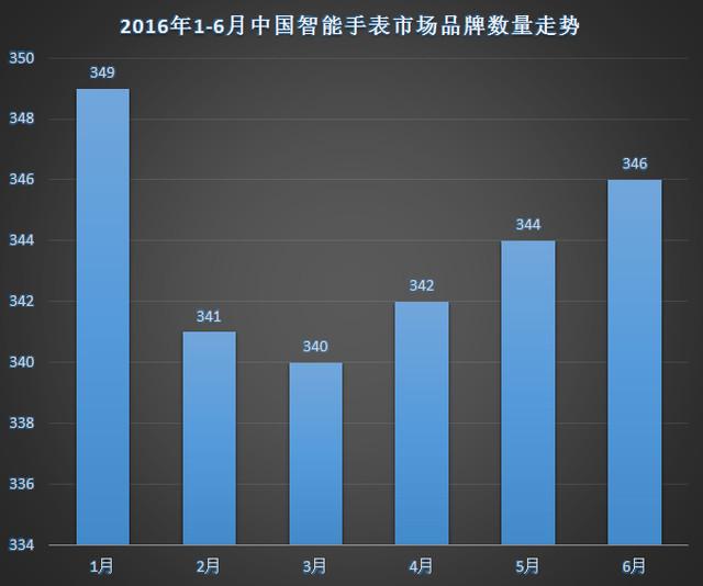 2016年上半年中国智能手表市场分析报告1