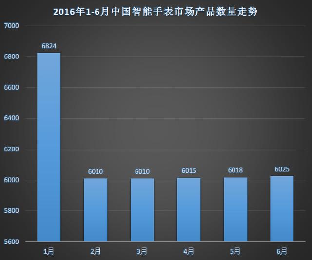 2016年上半年中国智能手表市场分析报告 2