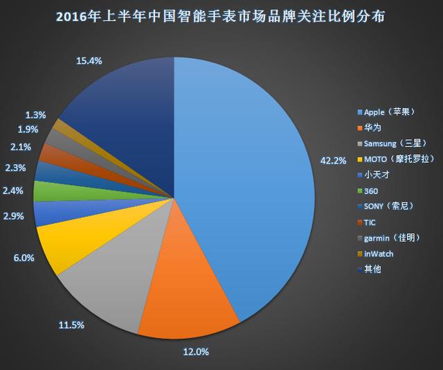 2016年上半年中国智能手表市场分析报告 3