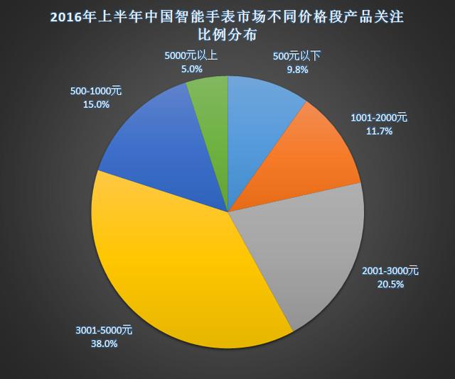 2016年上半年中国智能手表市场分析报告 6