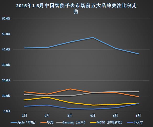 2016年上半年中国智能手表市场分析报告 7