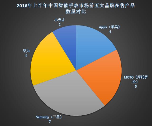 2016年上半年中国智能手表市场分析报告 8