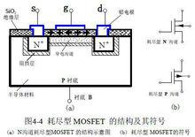 MOSFET工作原理4