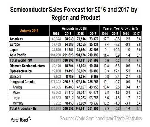 2016-2017年全球半导体市场前景分析