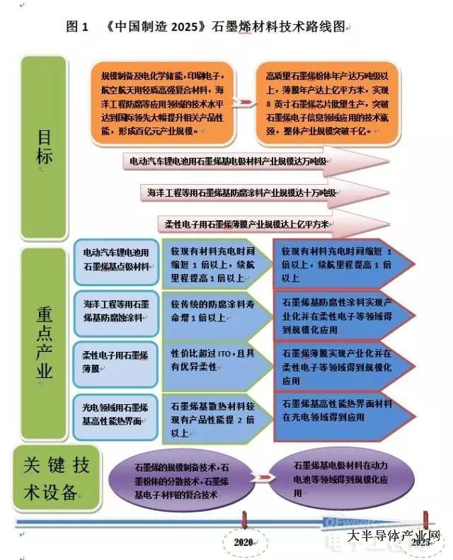 中国未来10年石墨烯科技路线图