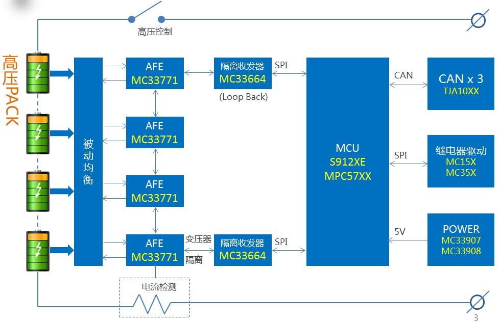 基于MC33771主控芯片的新能源锂电池管理系统解决方案2.jpg