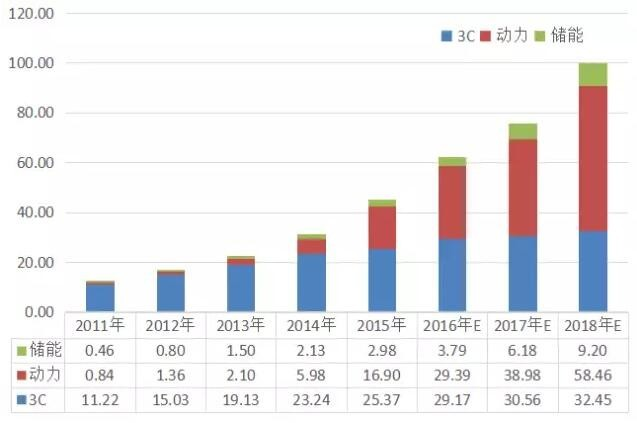 2011-2018年中国锂电池三大应用终端需求量及预测(GWH)