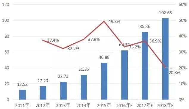 2011-2018年中国锂电池产量及增速(GWH,%)
