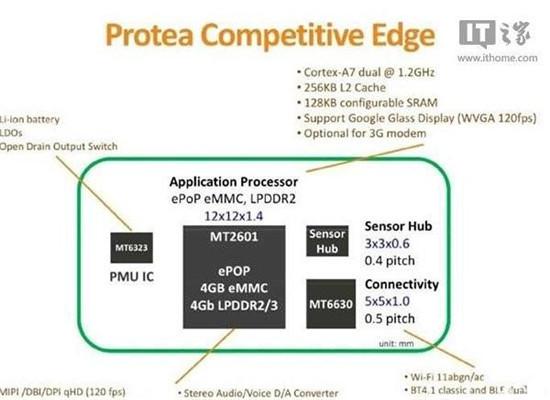 联发科发布可穿戴设备芯片MT2601