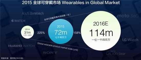 2015年全球可穿戴市场1