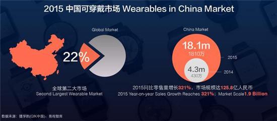 2015年全球可穿戴市场2