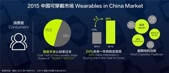2015年全球可穿戴市场3