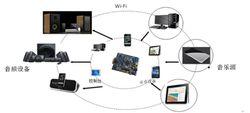 wifi音箱方案