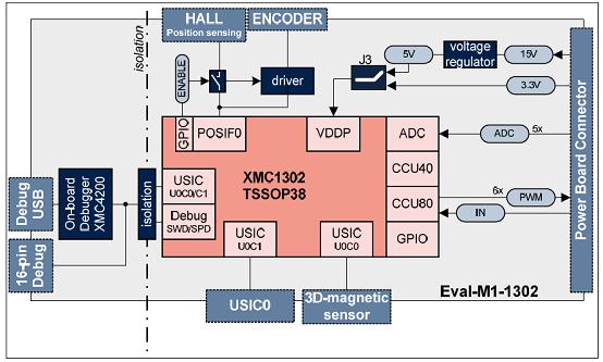 图1 评估板Eval_M1-1302框图