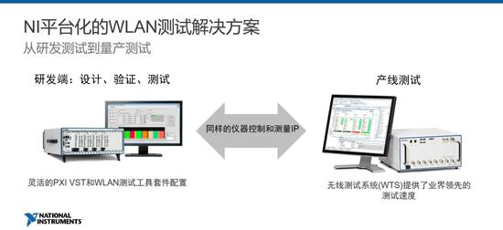 基于平台化的NI战略同样延伸至WLAN测试领域