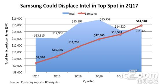 samsung Could Displace Intel in Top Spot in 2Q17.png
