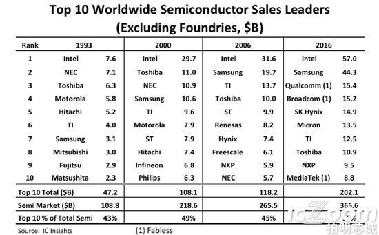 Top 10 Wolrldwidc Semiconductor Sales leaders.png