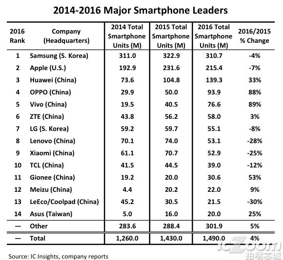 7 of the Top 10 Smartphone Suppliers Headquartered in China.png