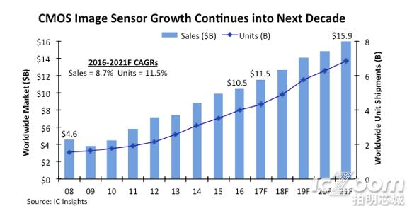 Nonstop CMOS Image Sensor Sales Records Seen Through 2021.png