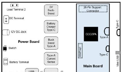 评估板CY4532 EZ-PD CCG3PA EVK架构图.png