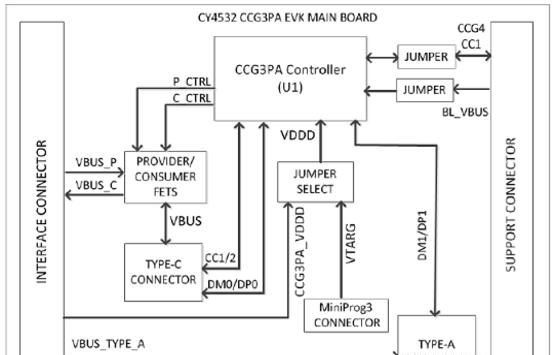 CY4532 EVK主板框图.png
