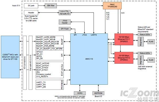 工业通信引擎AMIC110 ICE功能框图.png