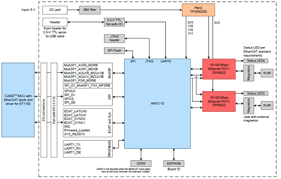 工业通信引擎AMIC110 ICE功能框图