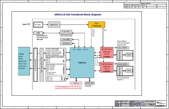 工业通信引擎AMIC110 ICE电路图(1)