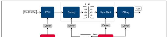 800W Platinum®服务器电源框图