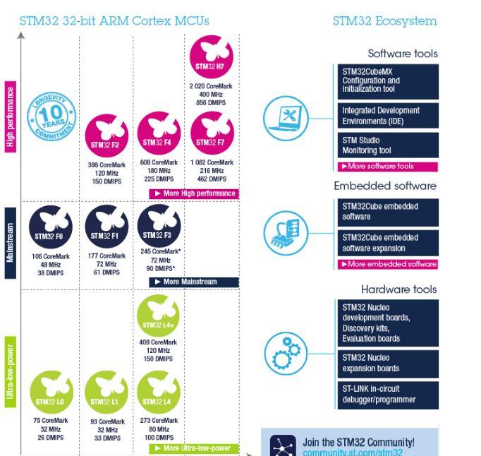 STM32 ARM Cortex 32位微控制器.png