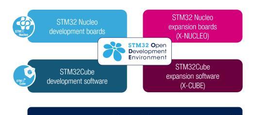 STM32 Open Development Environment.png