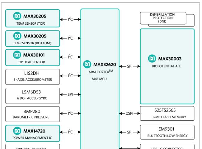 The MAXREFDES100# Reference Design Block Diagram..png