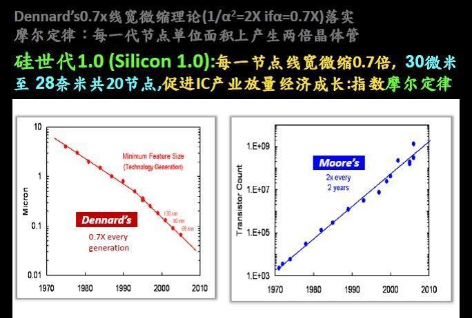 硅1.0时代:由摩尔定律开创.jpg