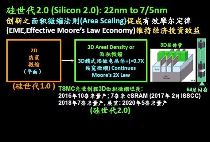 面积微缩明年将把半导体工艺带入5纳米。.jpg