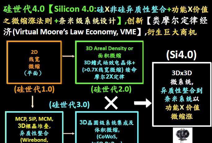 硅4.0时代:异构整合为摩尔定律续命.jpg